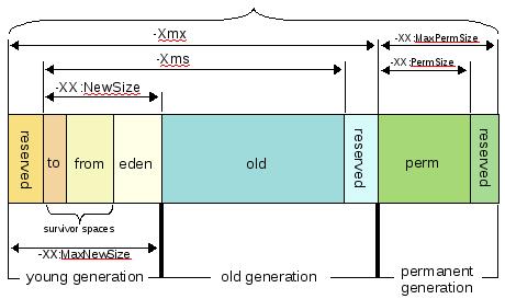 Java Memory Model!